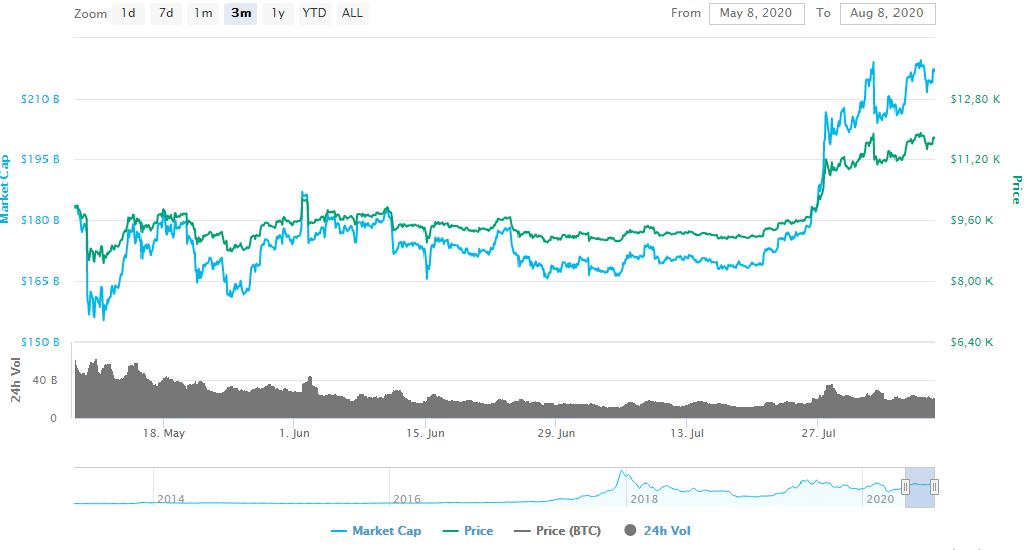 Gráfico de precio de Bitcoin (BTC) durante el último trimestre donde vemos su importante recuperación. Fuente: CoinMarketCap