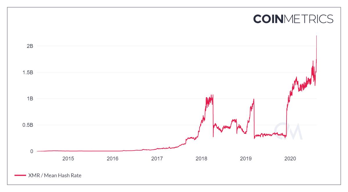 La minería Bitcoin no es la única que ha generado noticias destacadas en la semana. También Monero quien experimentó importante aumento de su hash rate.
