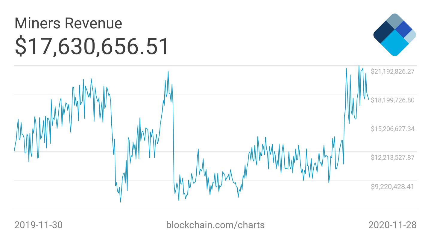 Bitcoin mining income remains very close to pre-Halving levels, which is one of the most important information this week.  Source: Blockchain.com.